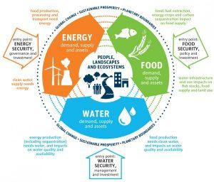 Energy Water Food Land Nexus